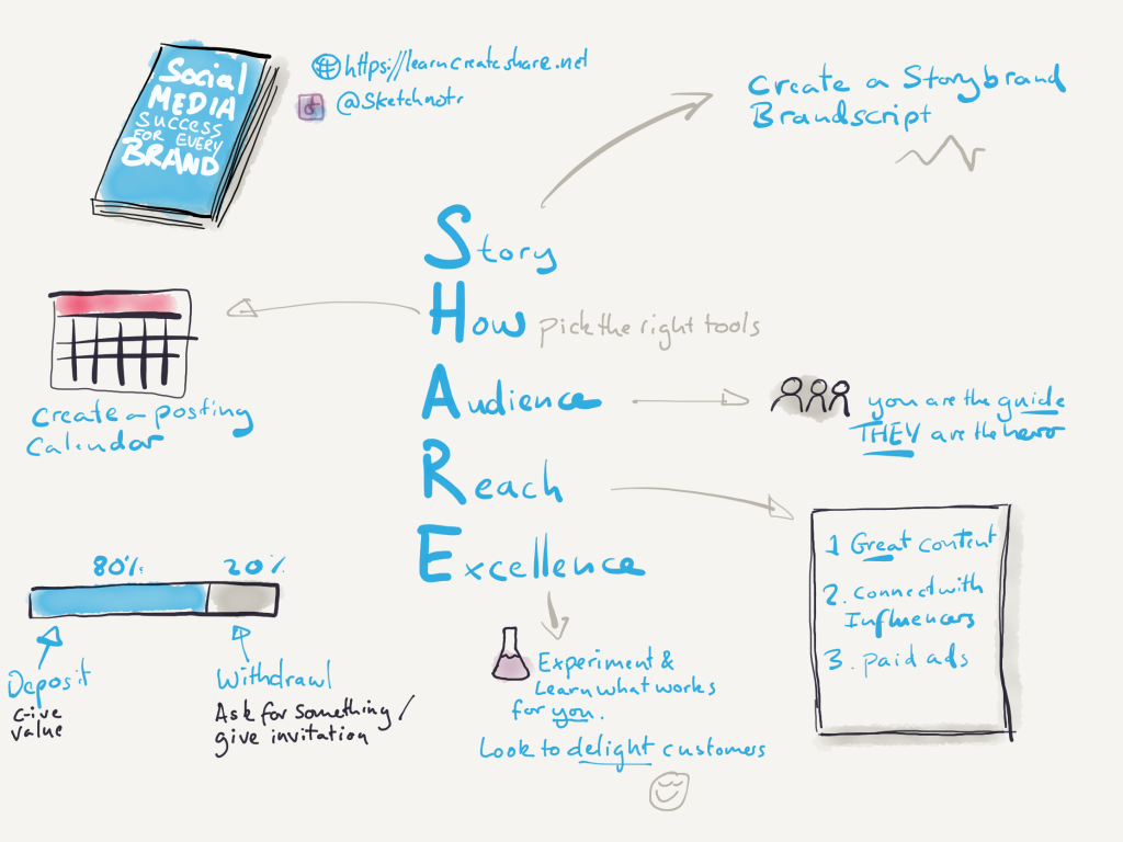 Sketchnote summary of social media success for every brand