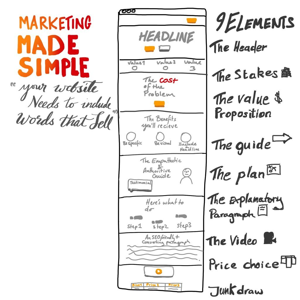 marketing made simple outline for a website that converts