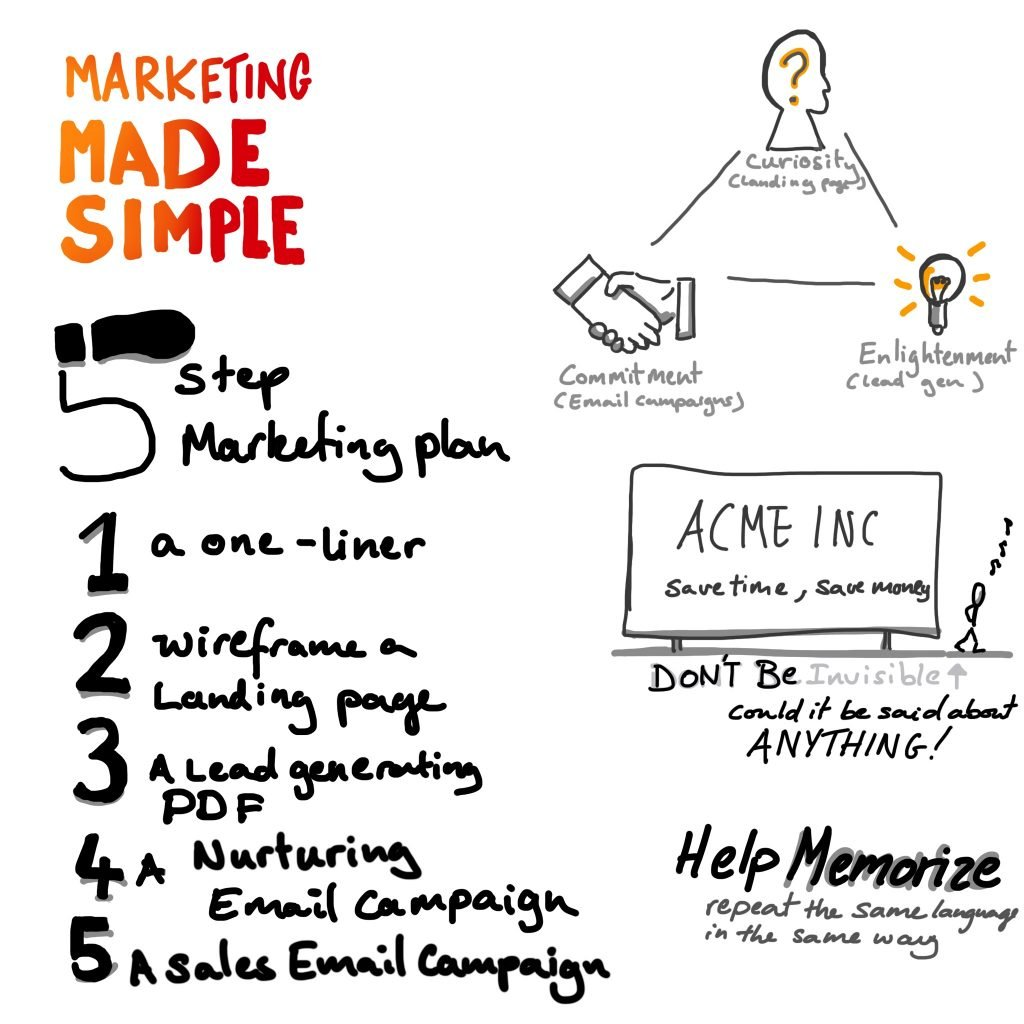 A 5 step marketing plan that works
