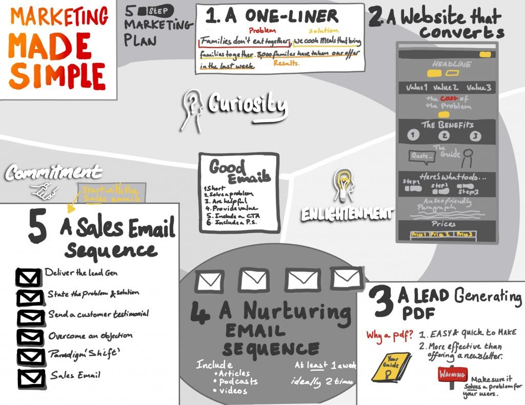 A sketchnote summary of marketing made simple focusing on the five steps of a marketing plan.